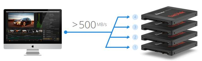 500 MB/s >