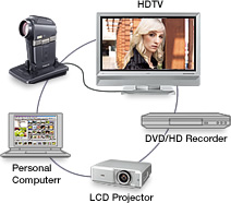 The Xacti HD2 can be connected to a TV, VCR, PC or DVD recorder.