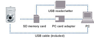 Image Transfer to PC via USB Cable