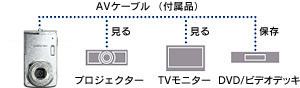 撮影画像をテレビの大画面で楽しめるAV出力端子搭載・AVケーブル付属