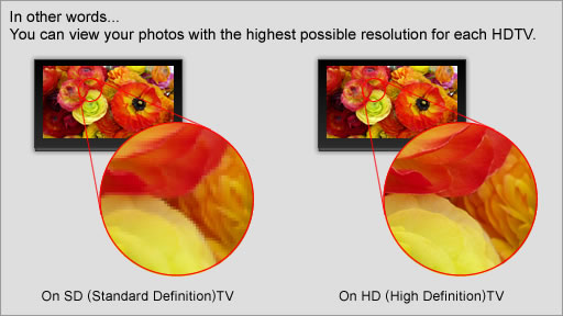 In other words...You can view your photos with the highest possible resolution for each HDTV.